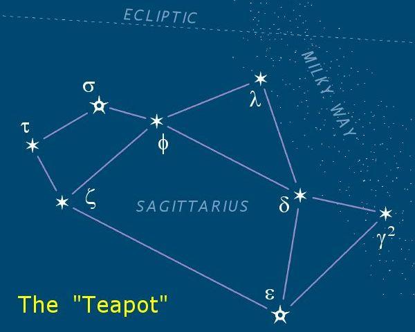 ASTROGRAFIA